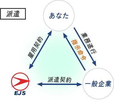ネットワーク技術